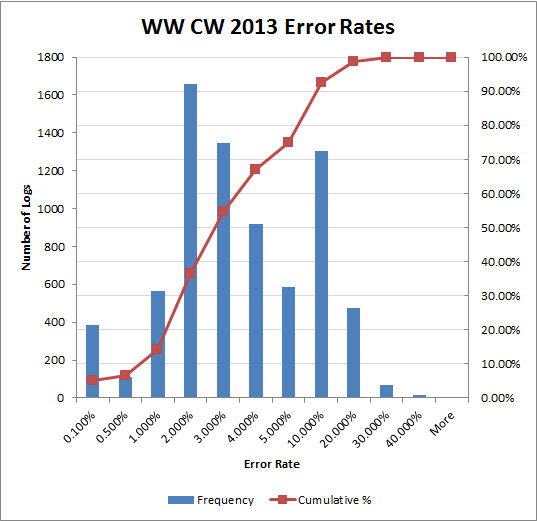 WW CW 2013 Error Rates Chart
