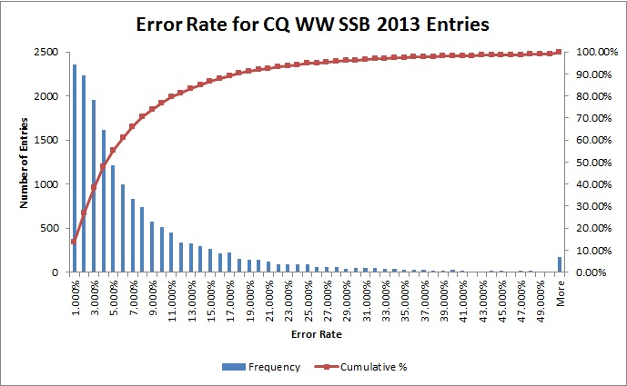 wwph13_error rate chart