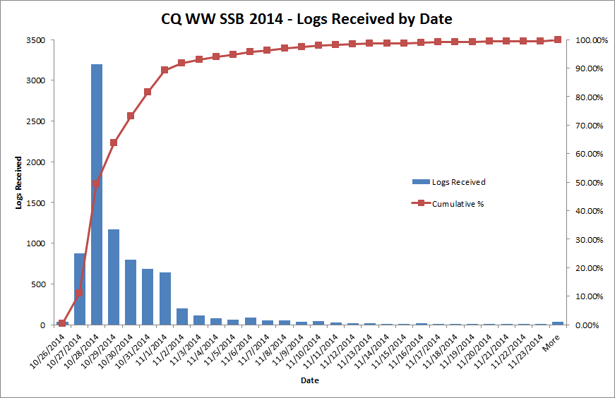 Logs received for CQ WW SSB 2014 by date