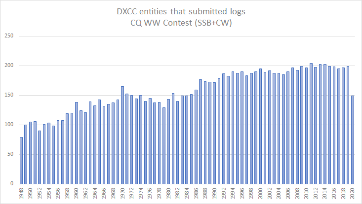 DXCC entities that submitted logs for CQ WW Contest 1948-2020