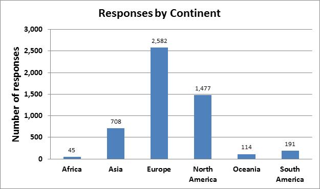 survey1-continent