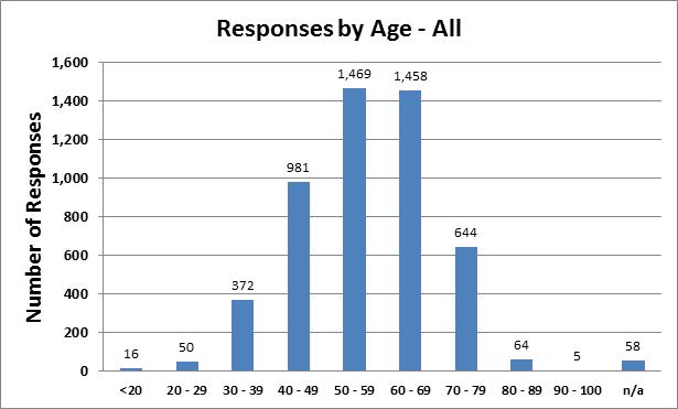 survey2-age