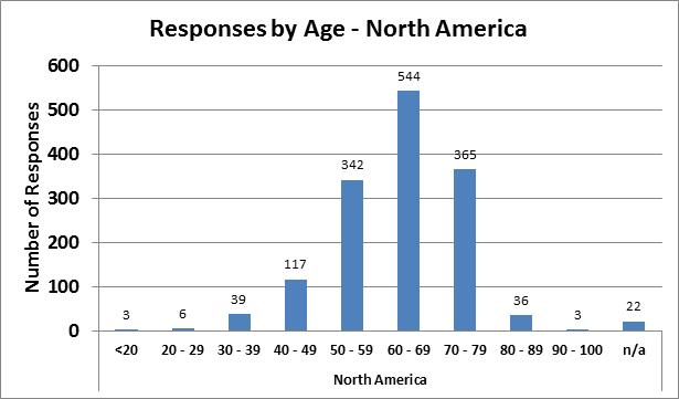 survey3-age_NA